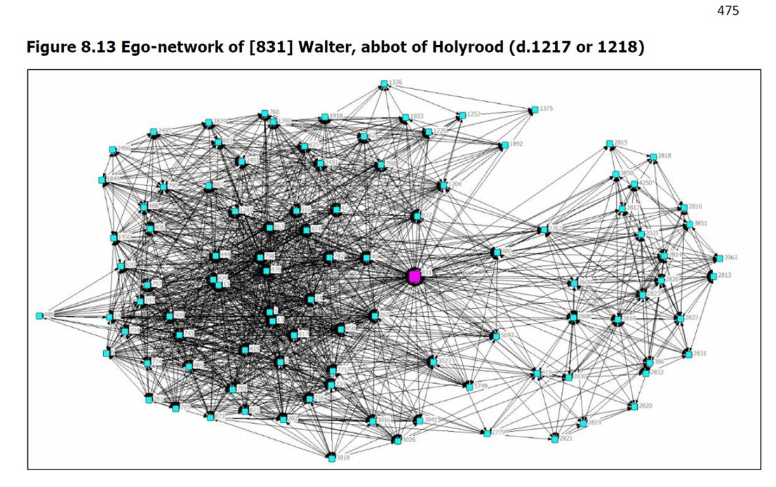 ego-network
