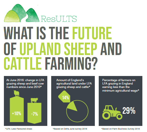 future of upland farming