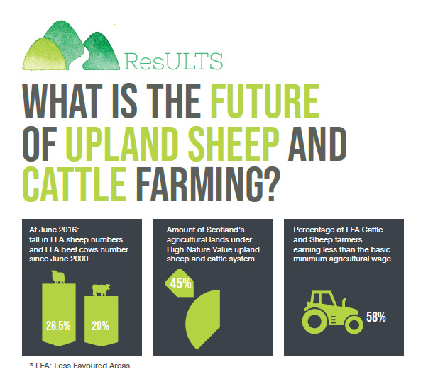 future of upland farming scotland